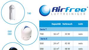 Beitragsbild Airfree Luftreiniger wir haben ihn getestet