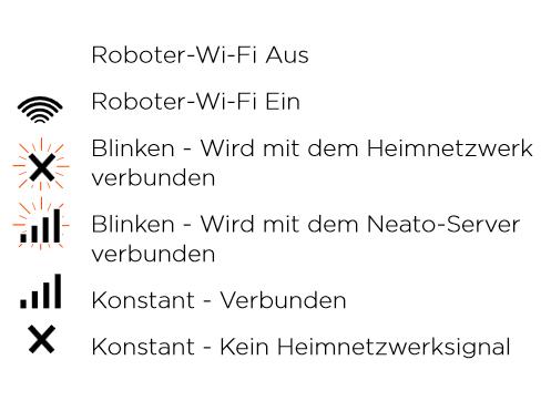 Wi-Fi Statusanzeigen
