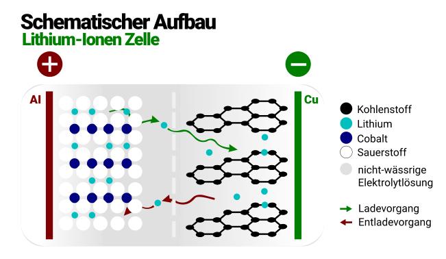 Lithium Ionen Akku Haushaltsroboter