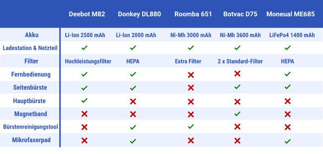 Saugroboter mittlere Preisklasse Tabelle
