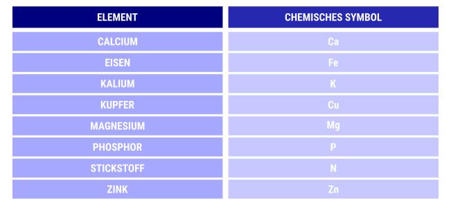 Inhaltsstoffe Dünger Tabelle