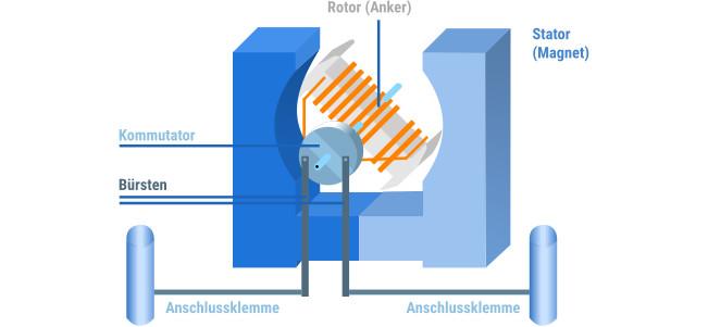 Rotor Motor Haushaltsroboter Anschlussklemmen blau