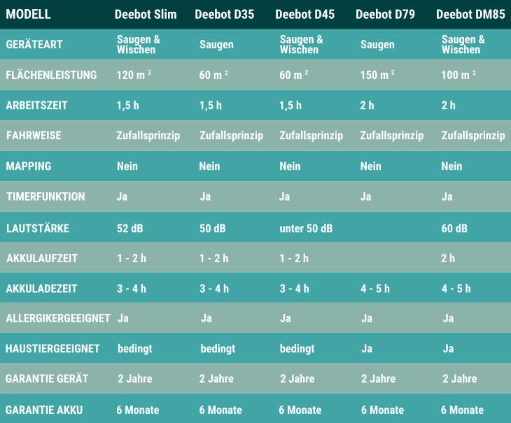 Ecovacs Deebot Informationstabelle blau
