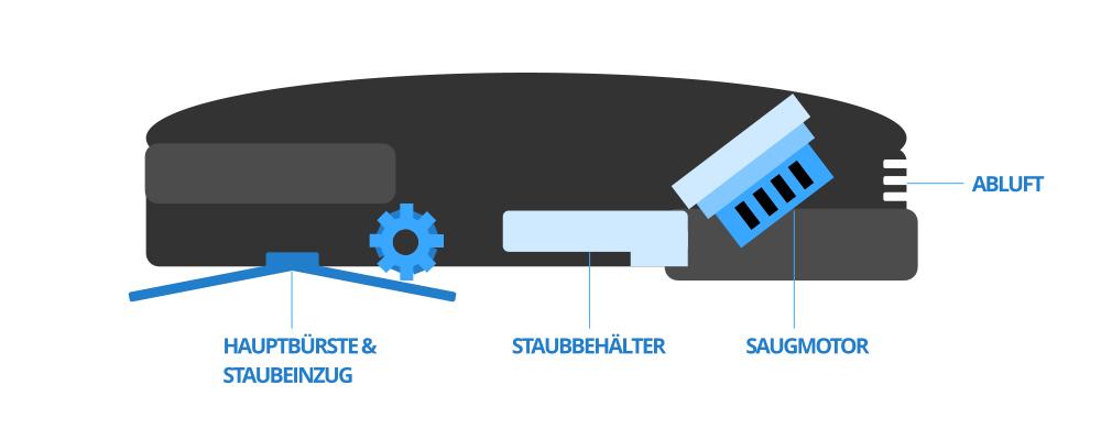 Saugroboter Aufbau innen abstrahiert Abluft, Motor, Hauptbürste