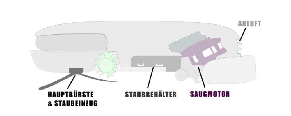 Saugroboter-Modell Info Hauptbürste Saugmotor Ablüfter